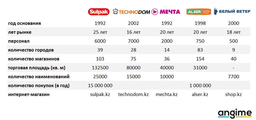Рынок электроники Казахстана